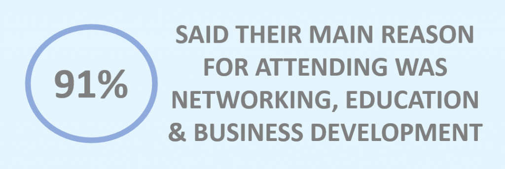 91% said their main reason for attending was networking, education, and business development.