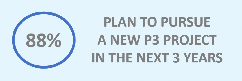 88% plan to pursue a new P3 project in the next 3 years.